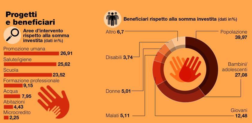 Progetti e beneficiari - Resoconto 2016