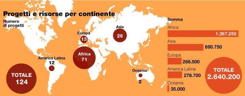 Progetti e risorse per continente - Resoconto 2016