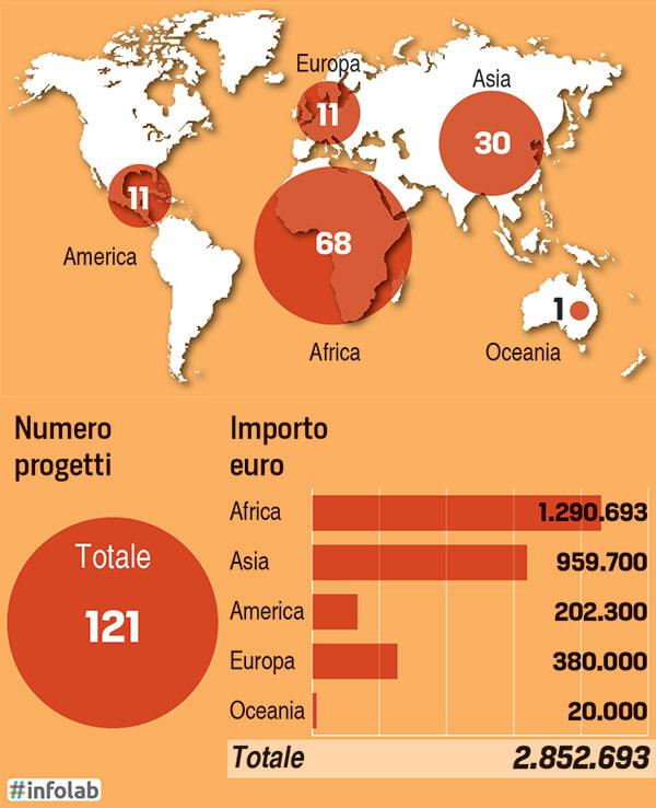 Progetti e risorse per continenete - Infografica - Bilancio Caritas 2015